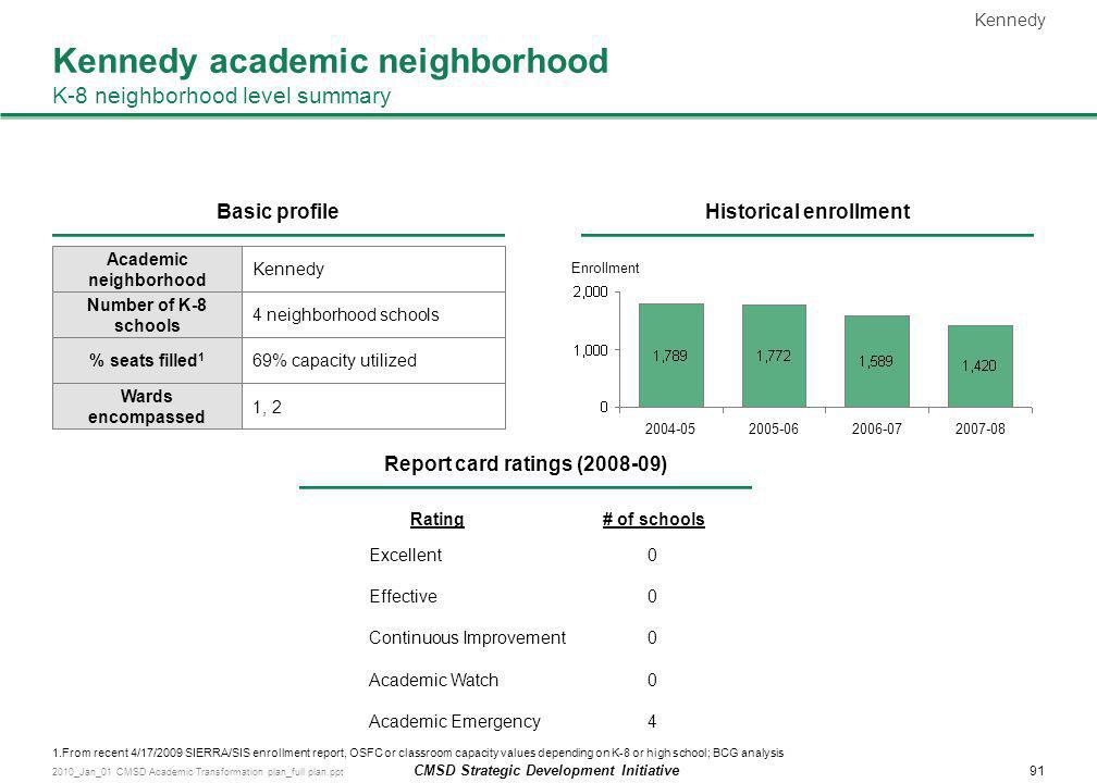 Kennedy academic neighborhood K-8 neighborhood level summary