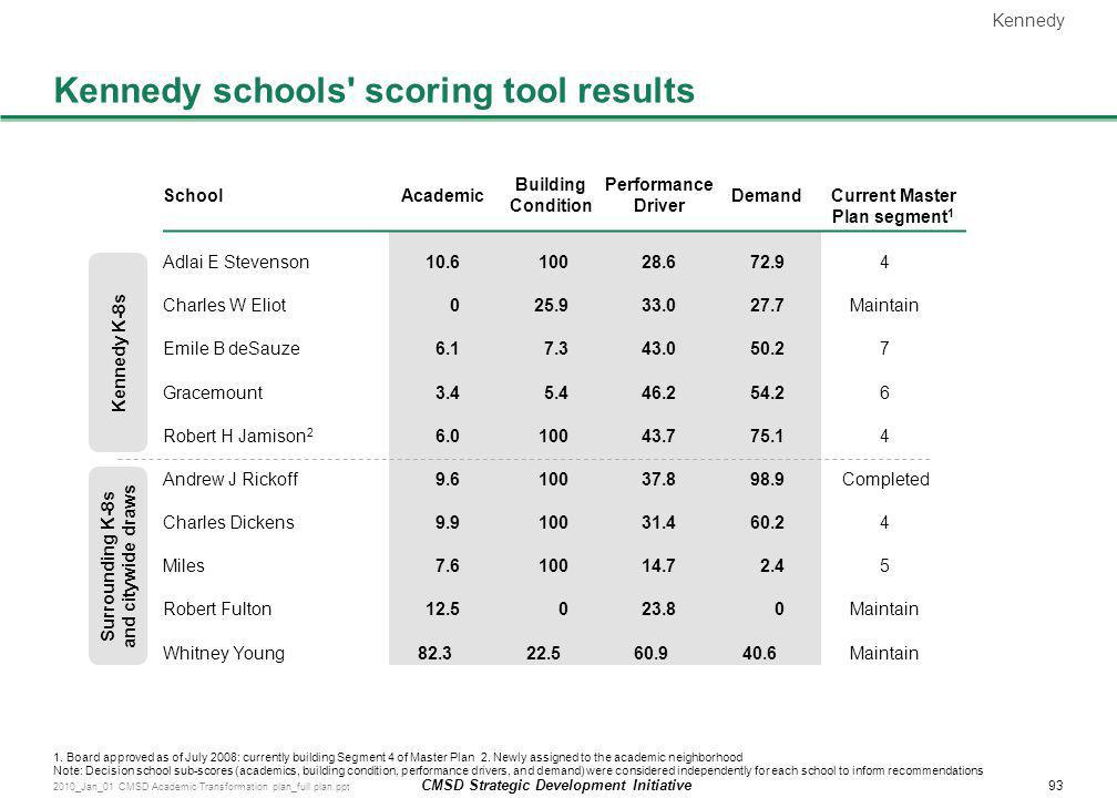 Kennedy schools scoring tool results