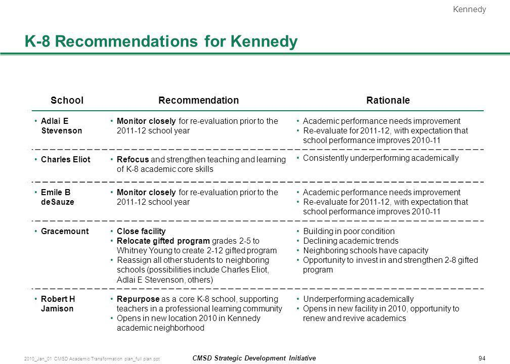 K-8 Recommendations for Kennedy