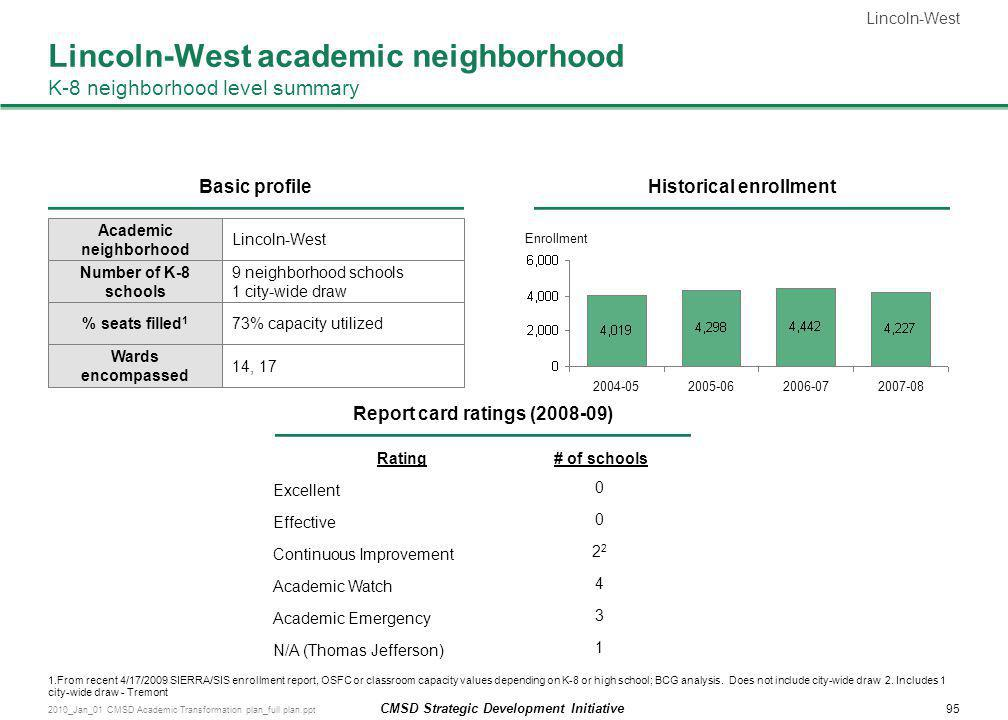 Lincoln-West academic neighborhood K-8 neighborhood level summary