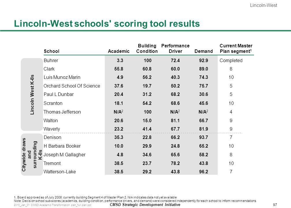 Lincoln-West schools scoring tool results