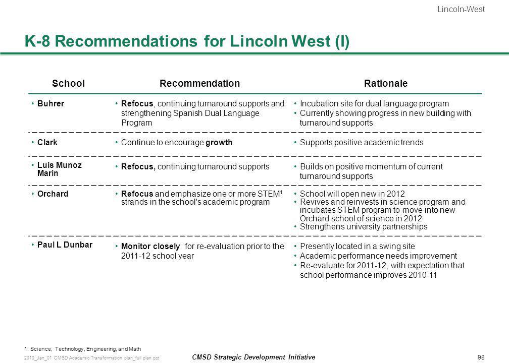 K-8 Recommendations for Lincoln West (I)
