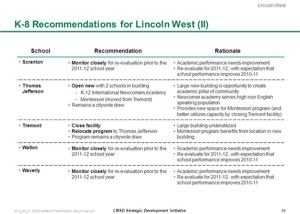 K-8 Recommendations for Lincoln West (II)
