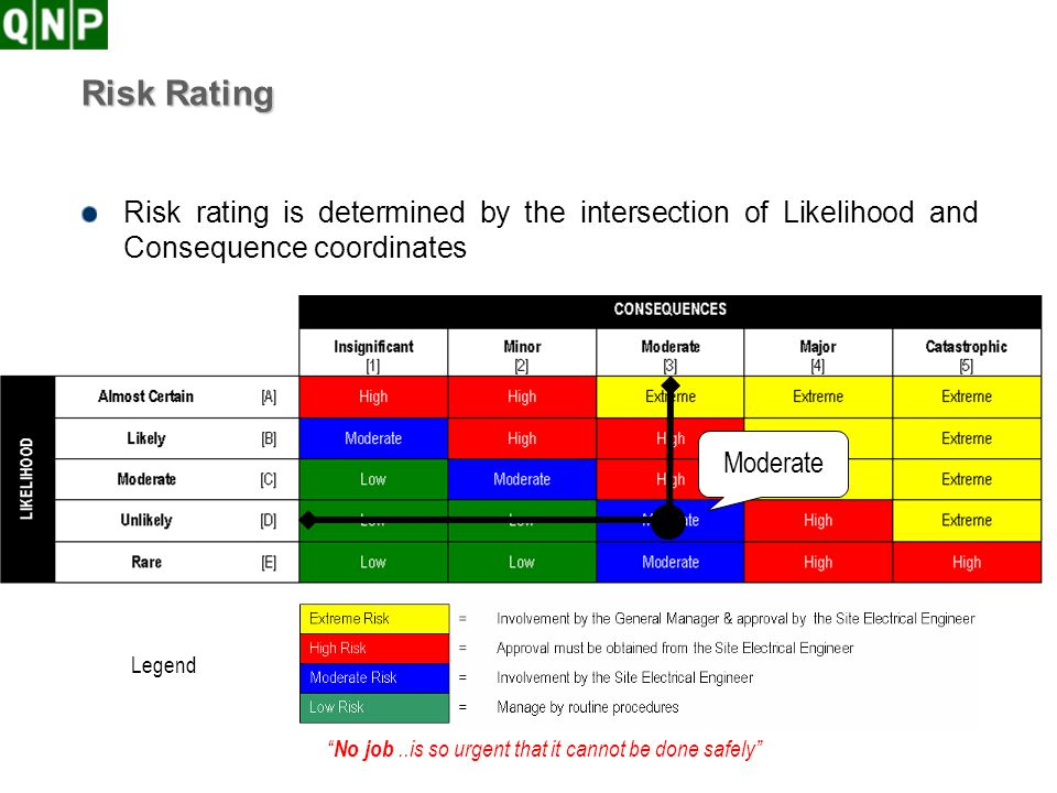 Risk Rating Risk rating is determined by the intersection of Likelihood and Consequence coordinates.