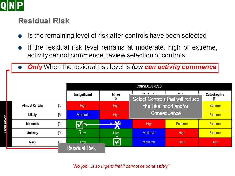 Select Controls that will reduce the Likelihood and/or Consequence