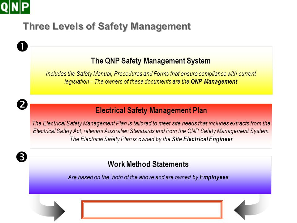 Three Levels of Safety Management