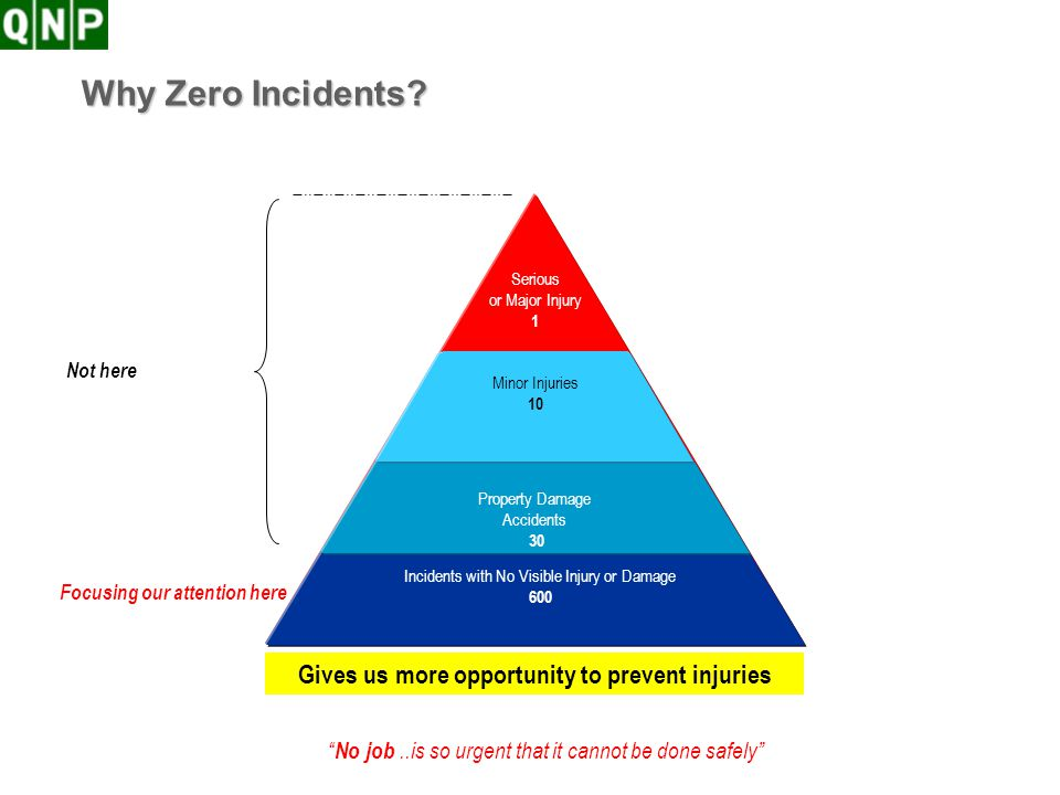 Why Zero Incidents Gives us more opportunity to prevent injuries