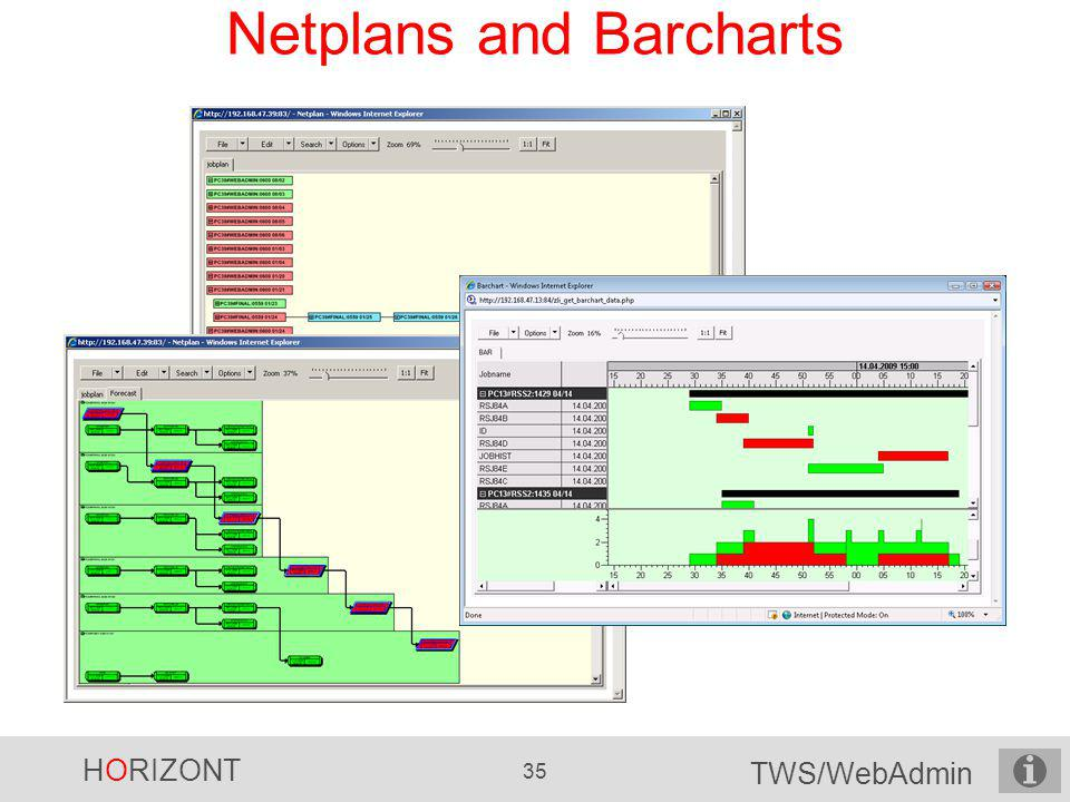 Netplans and Barcharts