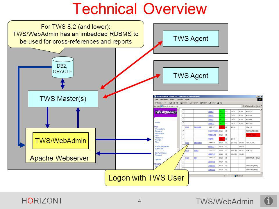 Technical Overview Logon with TWS User TWS Agent TWS Agent