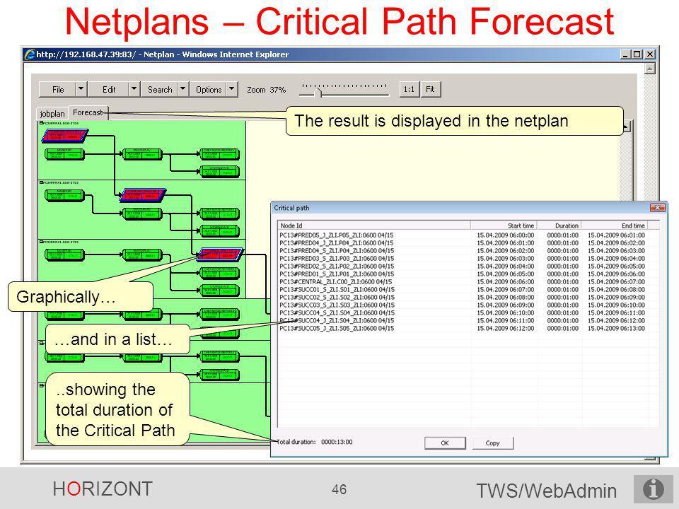 Netplans – Critical Path Forecast