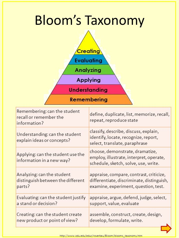 Bloom's Taxonomy Remembering: can the student recall or remember the information define, duplicate, list, memorize, recall, repeat, reproduce state.