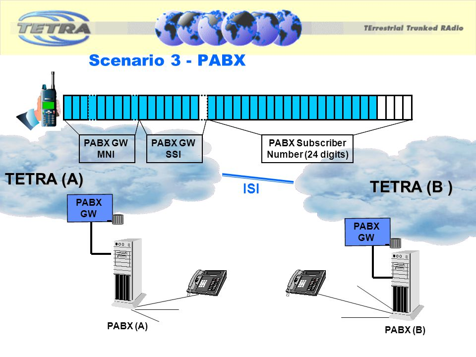 Scenario 3 - PABX TETRA (A) TETRA (B ) ISI PABX GW MNI SSI