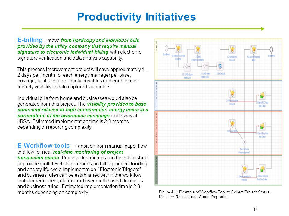 Productivity Initiatives