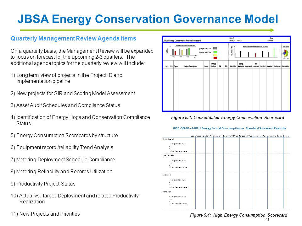 JBSA Energy Conservation Governance Model