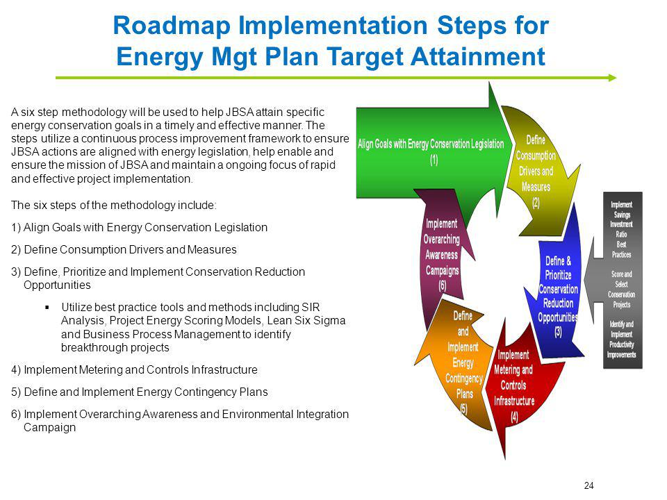 Roadmap Implementation Steps for Energy Mgt Plan Target Attainment