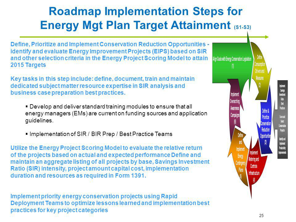Roadmap Implementation Steps for Energy Mgt Plan Target Attainment (S1-S3)
