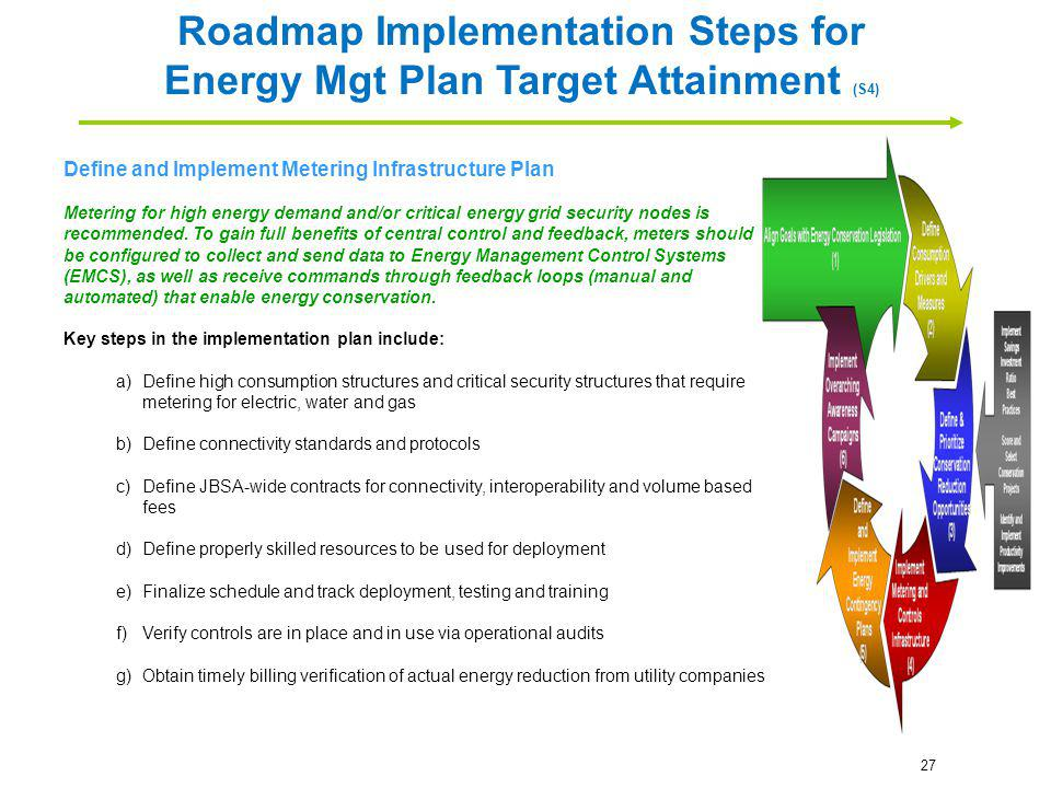 Roadmap Implementation Steps for Energy Mgt Plan Target Attainment (S4)