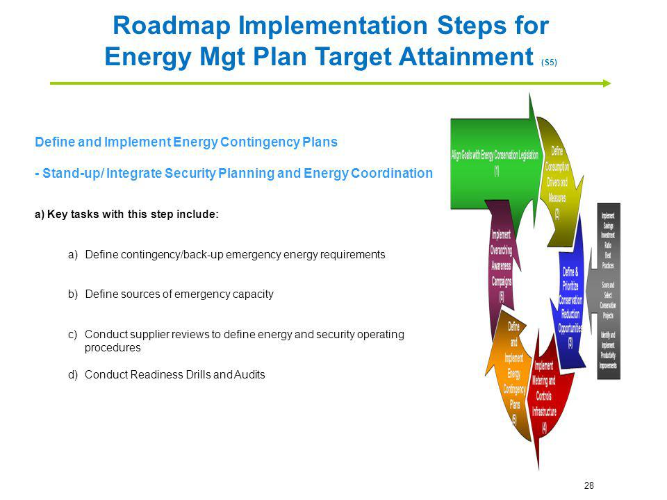 Roadmap Implementation Steps for Energy Mgt Plan Target Attainment (S5)