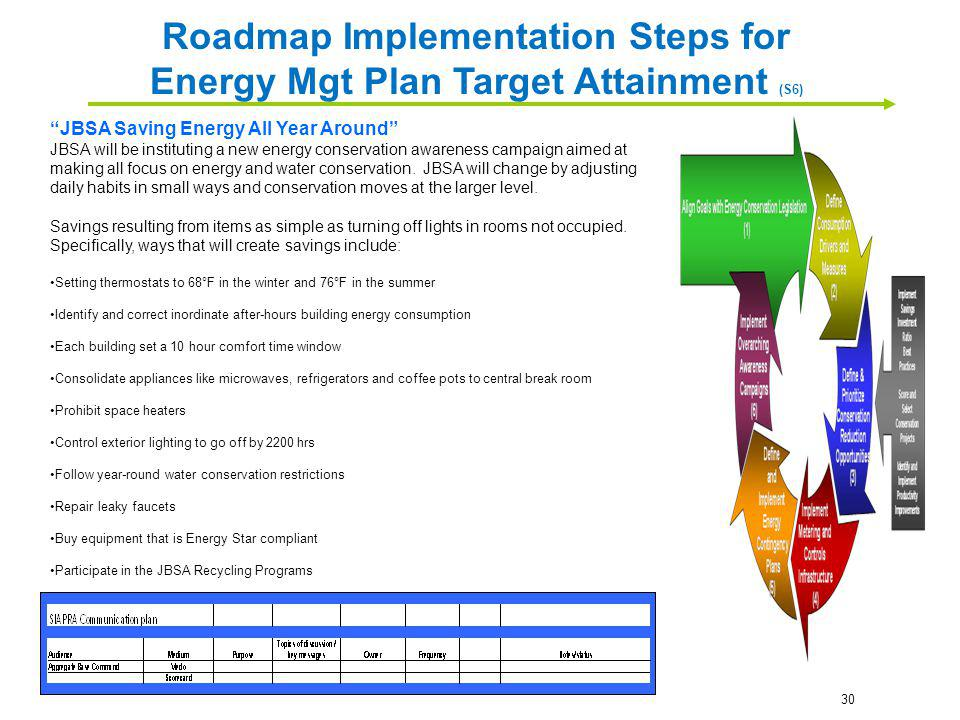 Roadmap Implementation Steps for Energy Mgt Plan Target Attainment (S6)