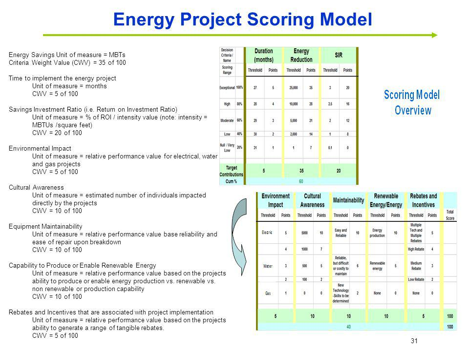 Energy Project Scoring Model
