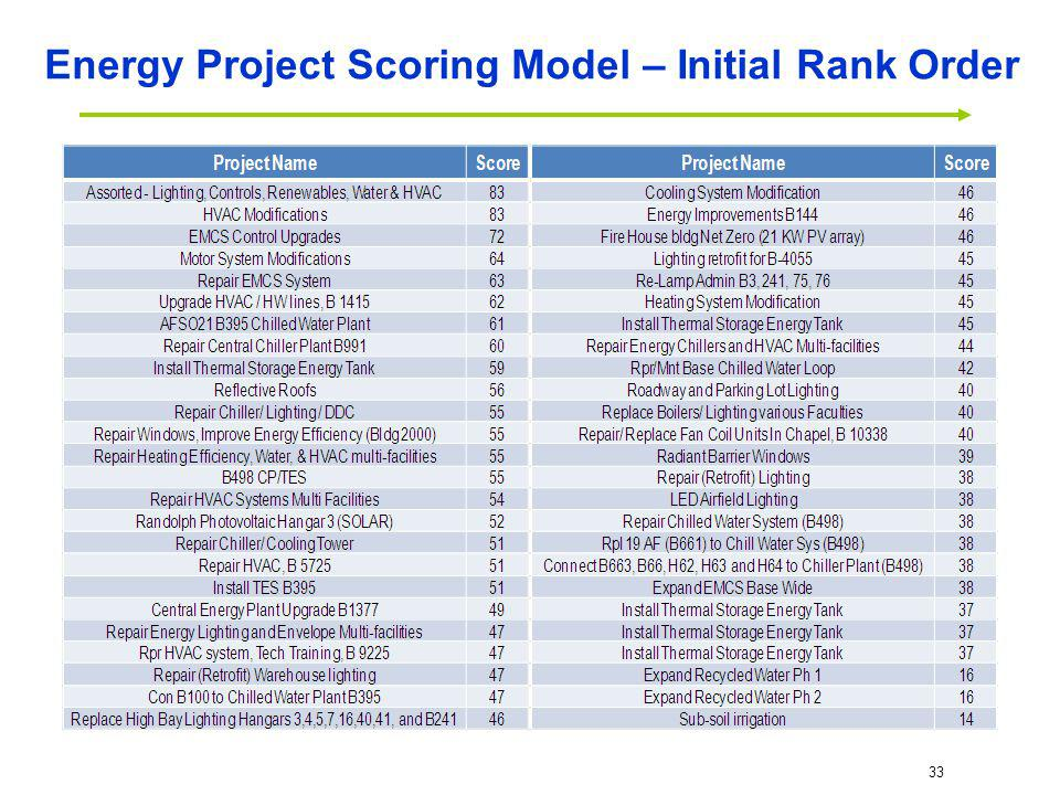 Energy Project Scoring Model – Initial Rank Order