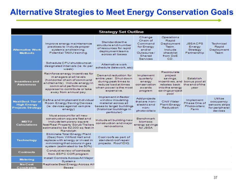 Alternative Strategies to Meet Energy Conservation Goals
