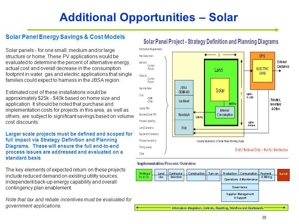 Additional Opportunities – Solar