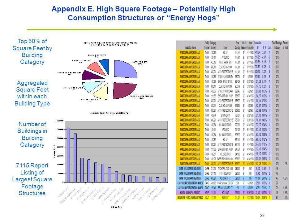 Appendix E. High Square Footage – Potentially High Consumption Structures or Energy Hogs