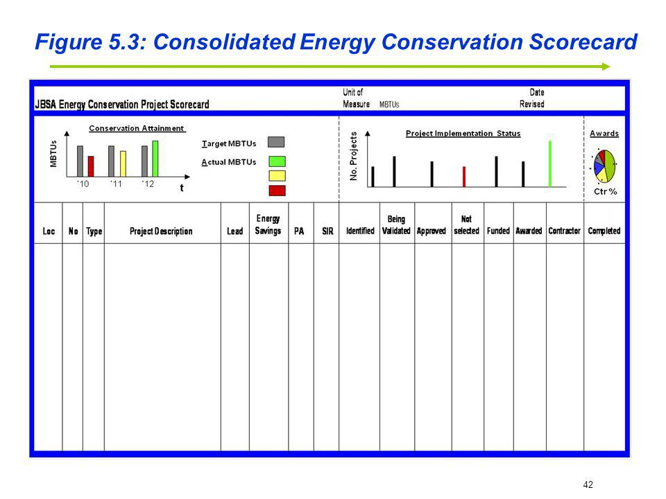 Figure 5.3: Consolidated Energy Conservation Scorecard