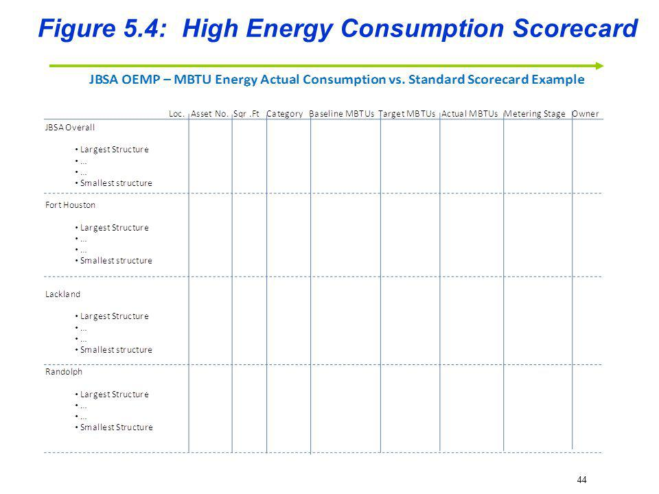 Figure 5.4: High Energy Consumption Scorecard