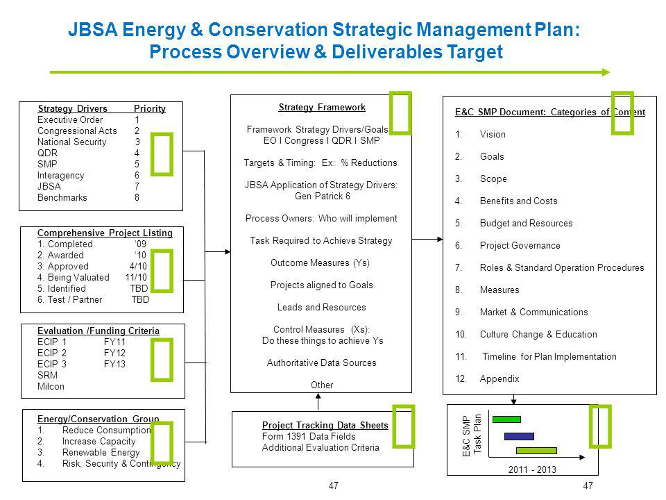 ü ü ü ü ü ü ü ü JBSA Energy & Conservation Strategic Management Plan: