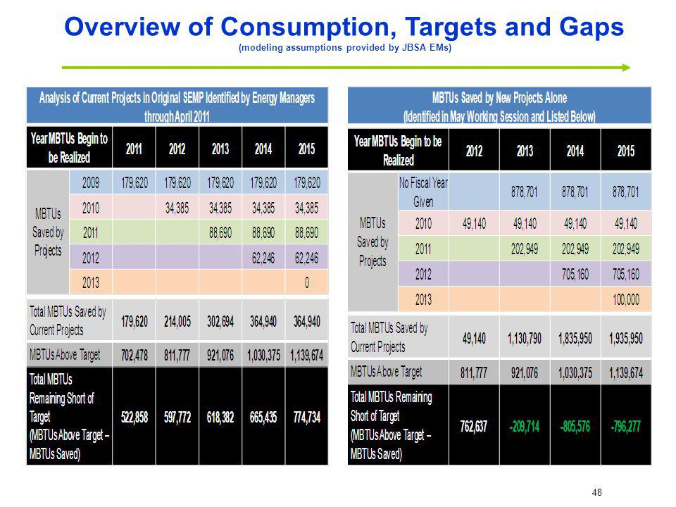 Overview of Consumption, Targets and Gaps