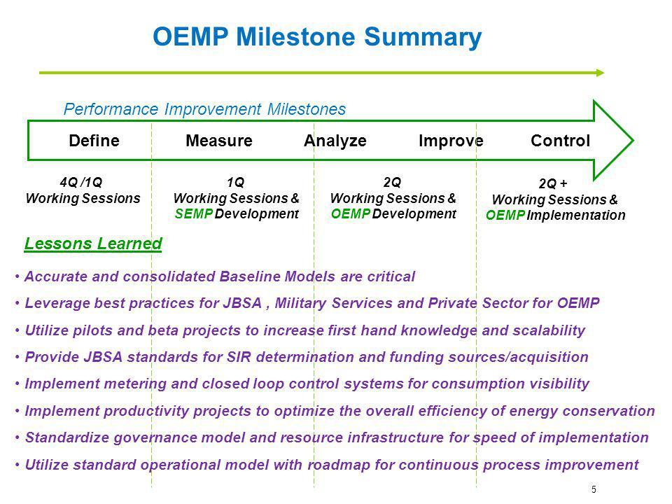 OEMP Milestone Summary