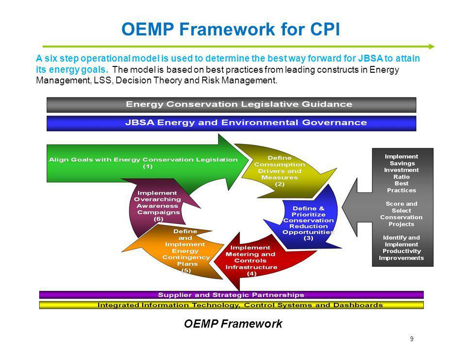 OEMP Framework for CPI OEMP Framework