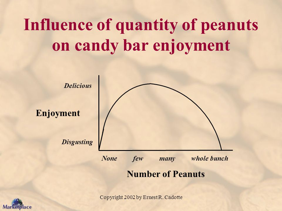 Influence of quantity of peanuts on candy bar enjoyment