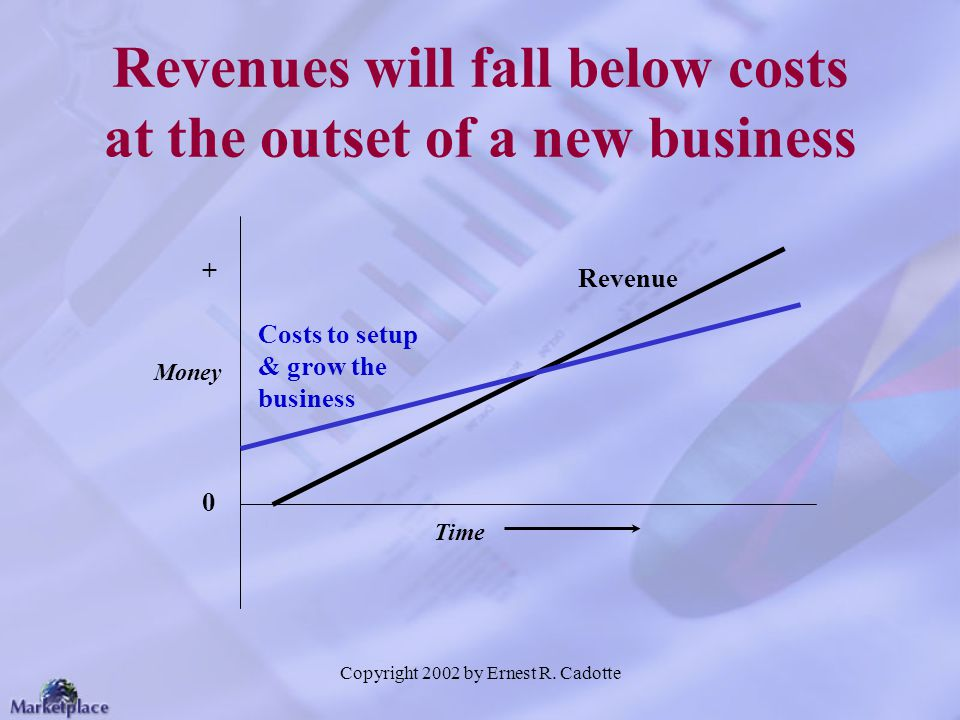Revenues will fall below costs at the outset of a new business