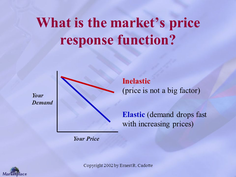 What is the market's price response function