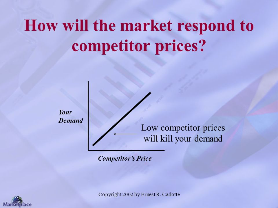 How will the market respond to competitor prices