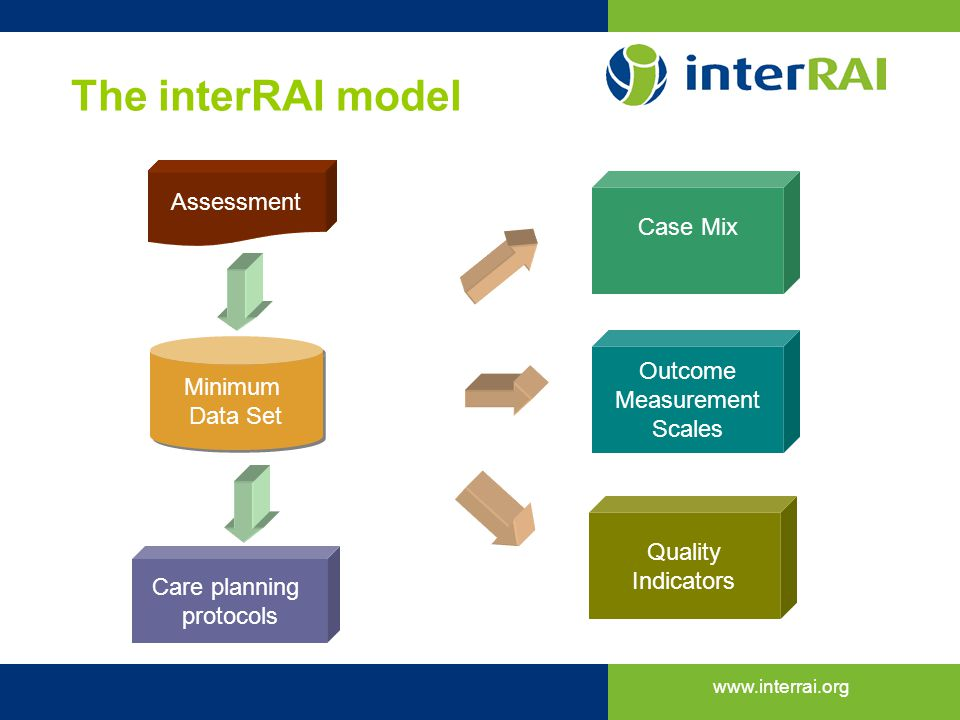 The interRAI model Assessment Case Mix Outcome Minimum Measurement