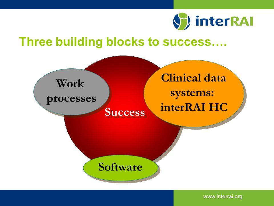 Three building blocks to success….