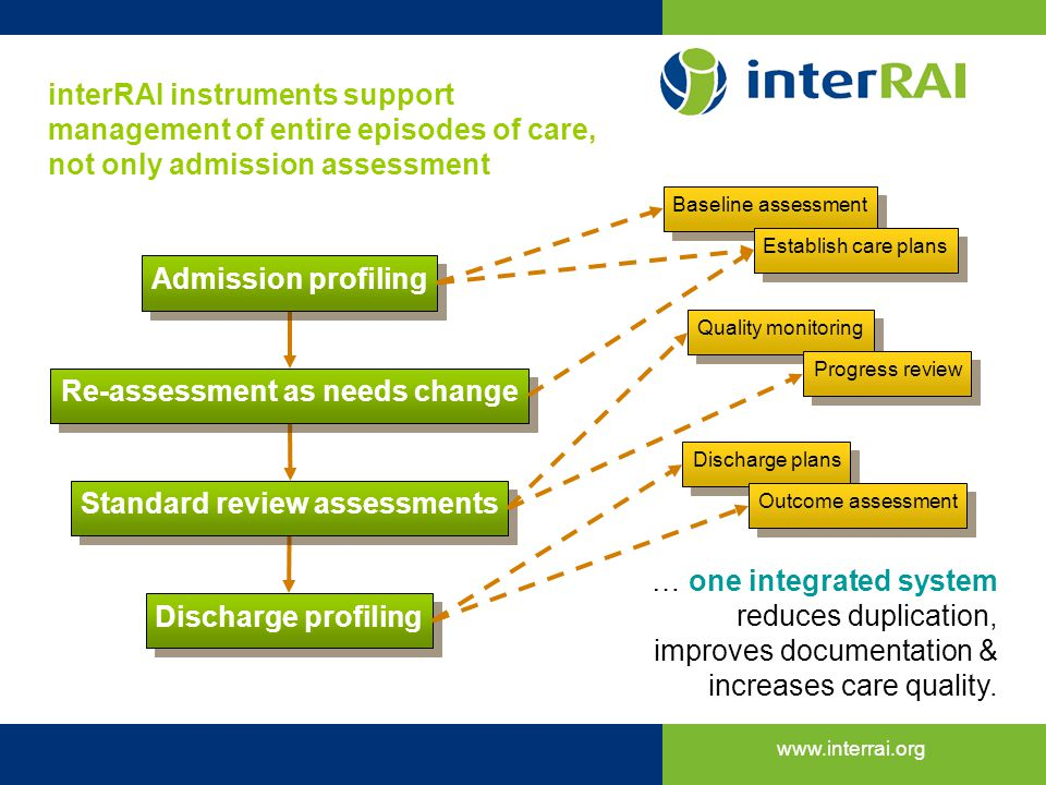 Re-assessment as needs change Standard review assessments