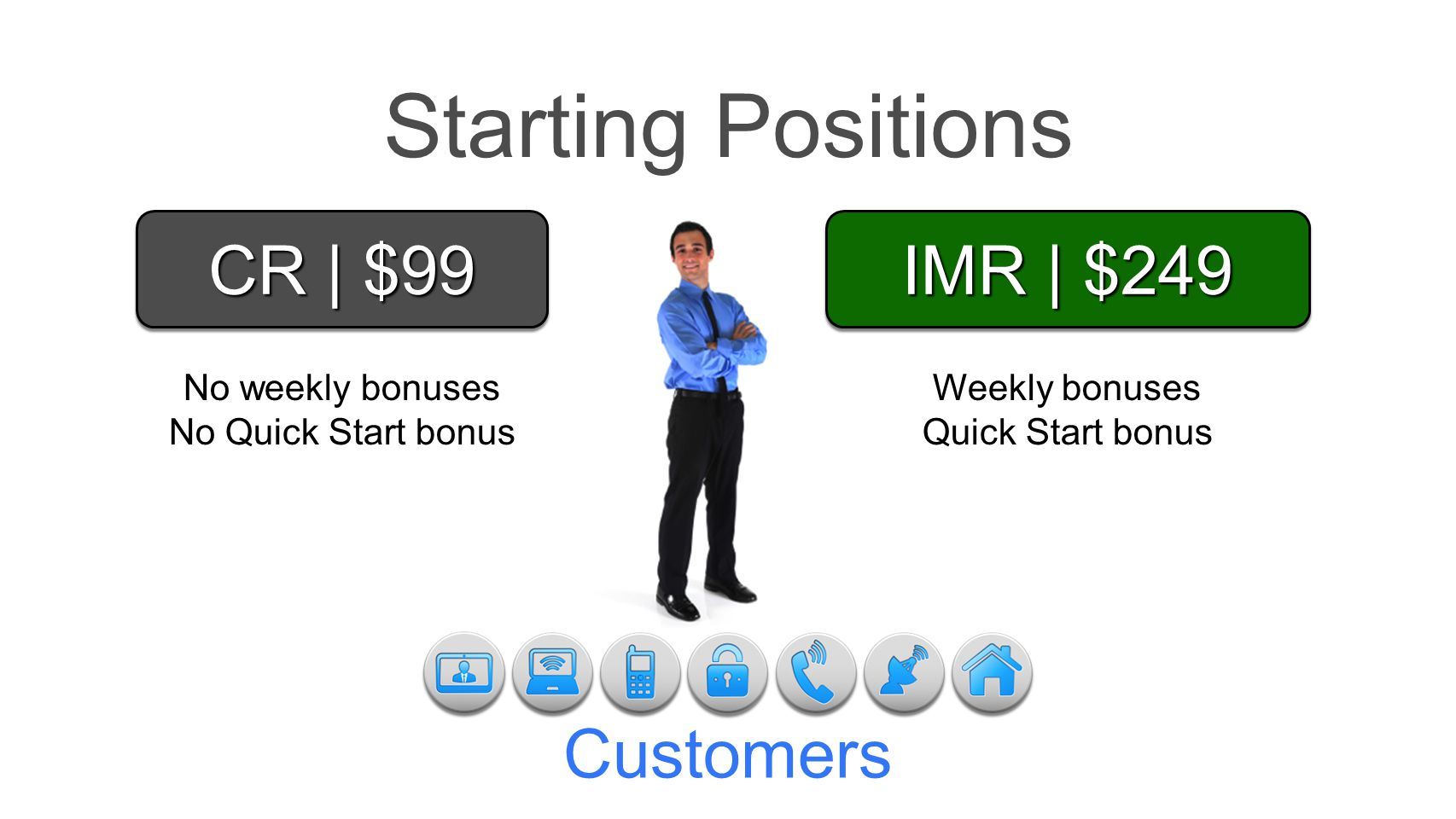 Starting Positions CR | $99 IMR | $249 Customers No weekly bonuses
