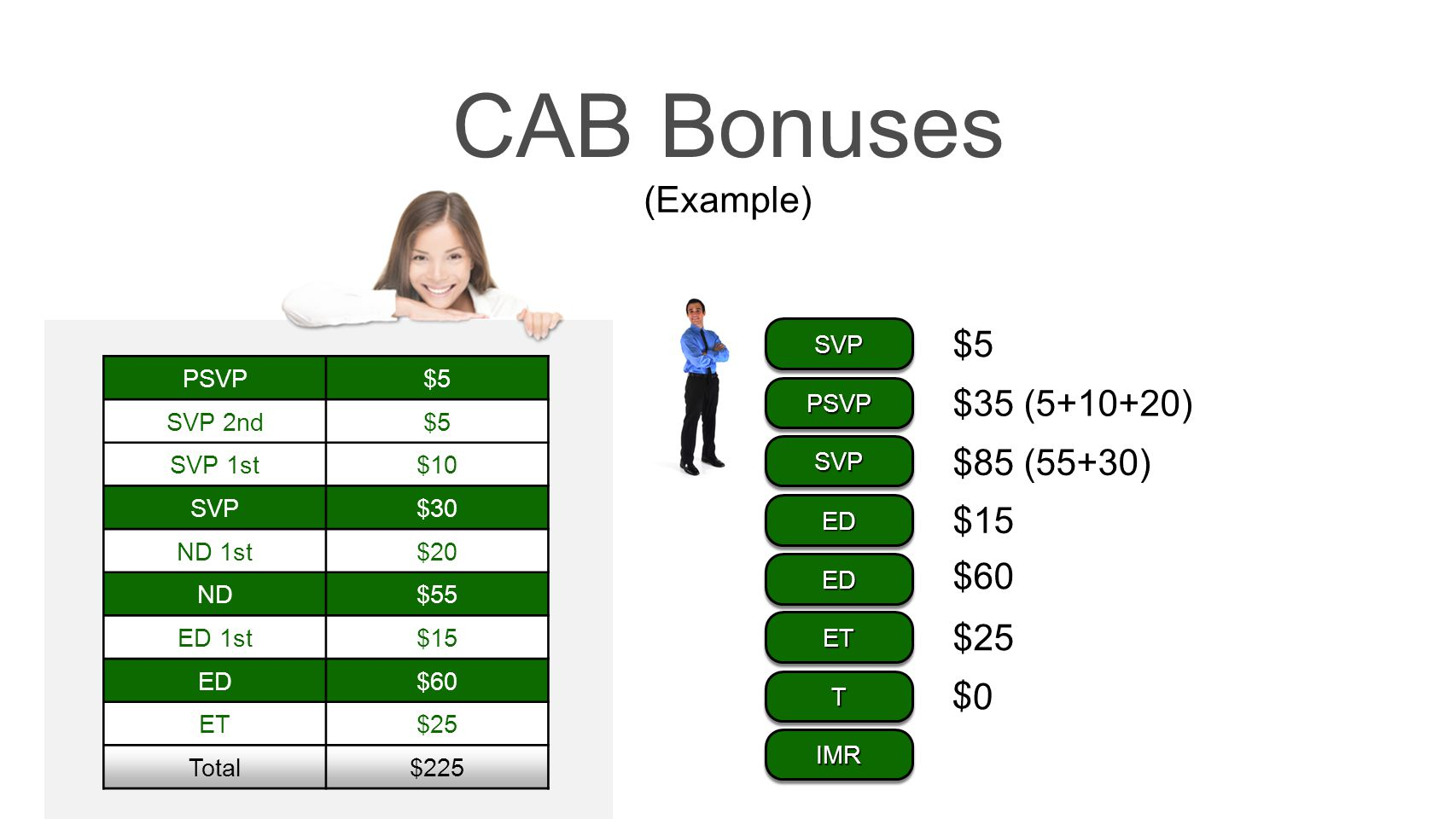 CAB Bonuses (Example) $5 $35 (5+10+20) $85 (55+30) $15 $60 $25 $0 SVP