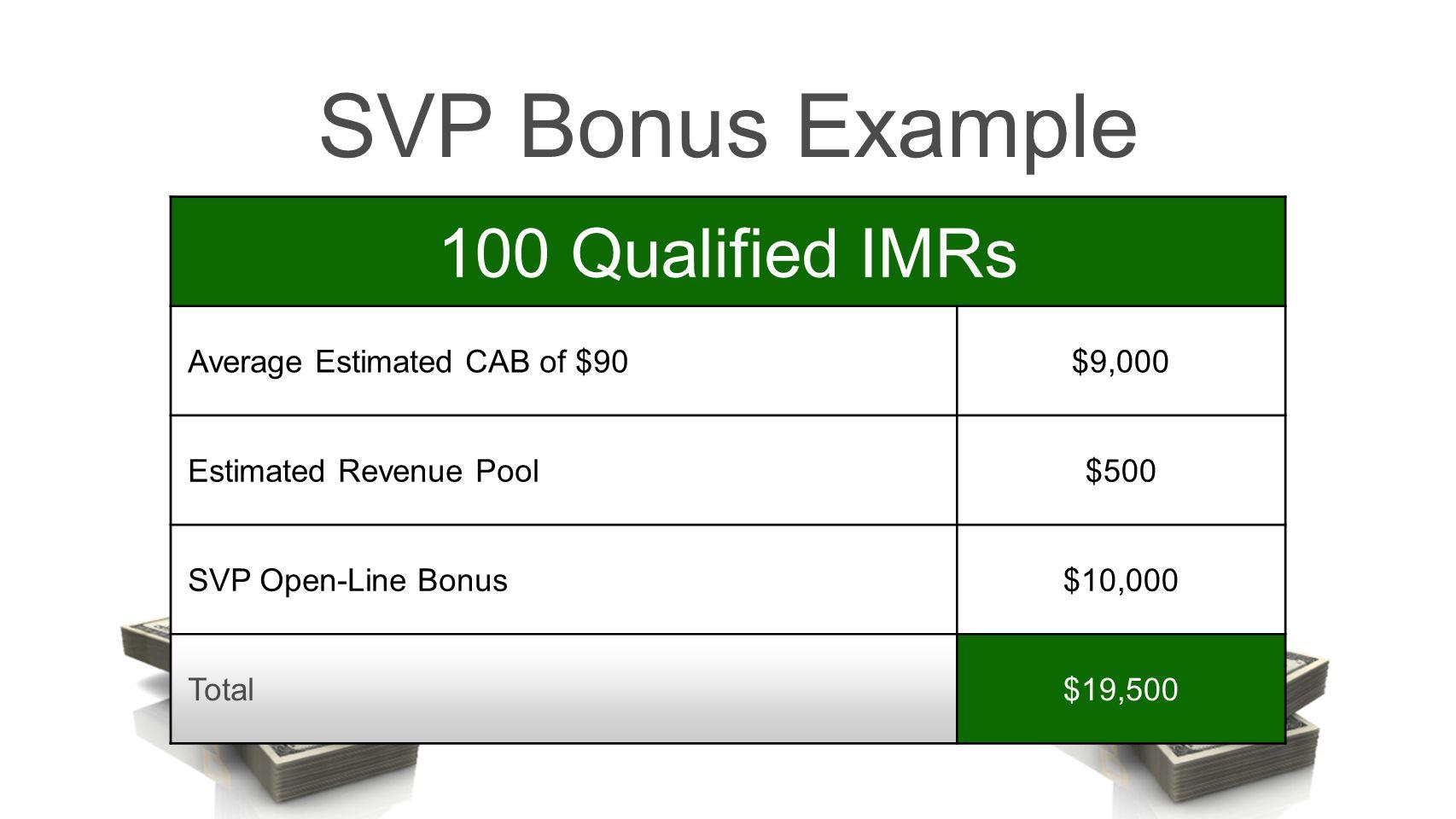 SVP Bonus Example 100 Qualified IMRs Average Estimated CAB of $90