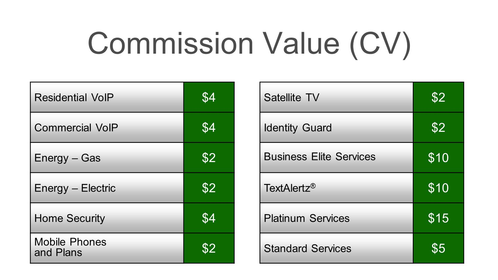 Commission Value (CV) $4 $2 $2 $10 $15 $5 Residential VoIP
