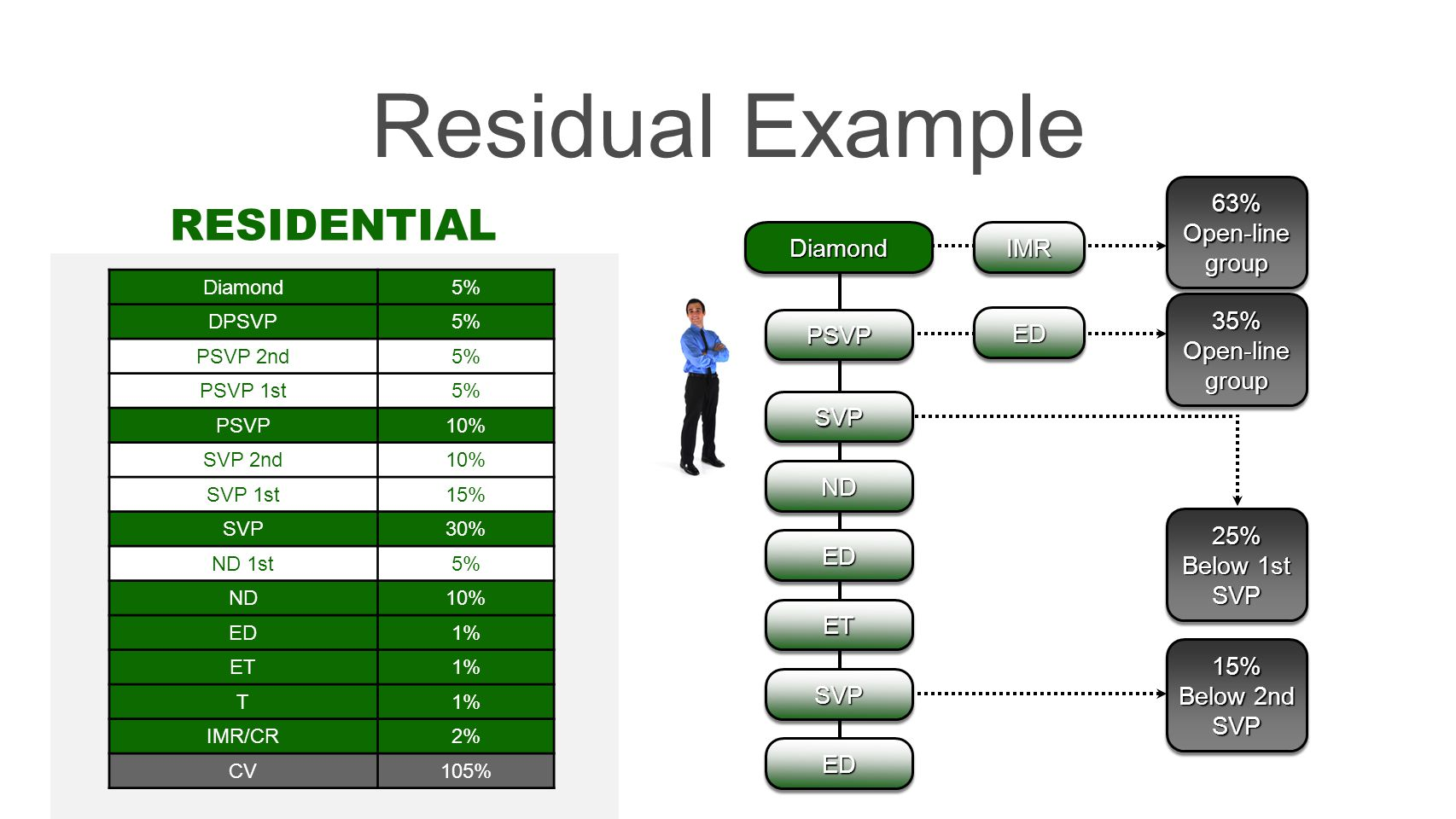 Residual Example RESIDENTIAL IMR 63% Open-line group Diamond ED 35%