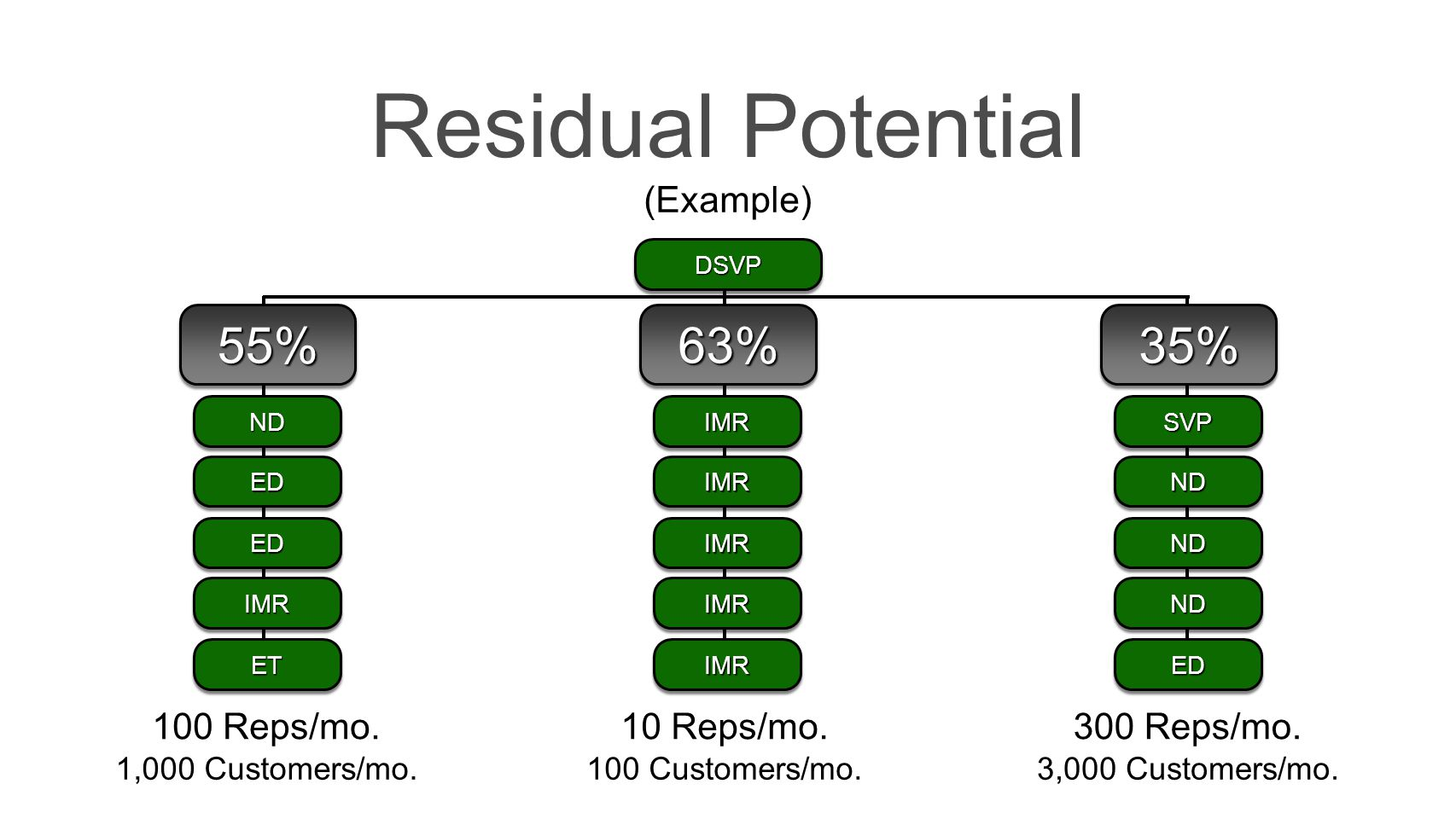 Residual Potential 55% 63% 35% (Example) 100 Reps/mo. 10 Reps/mo.