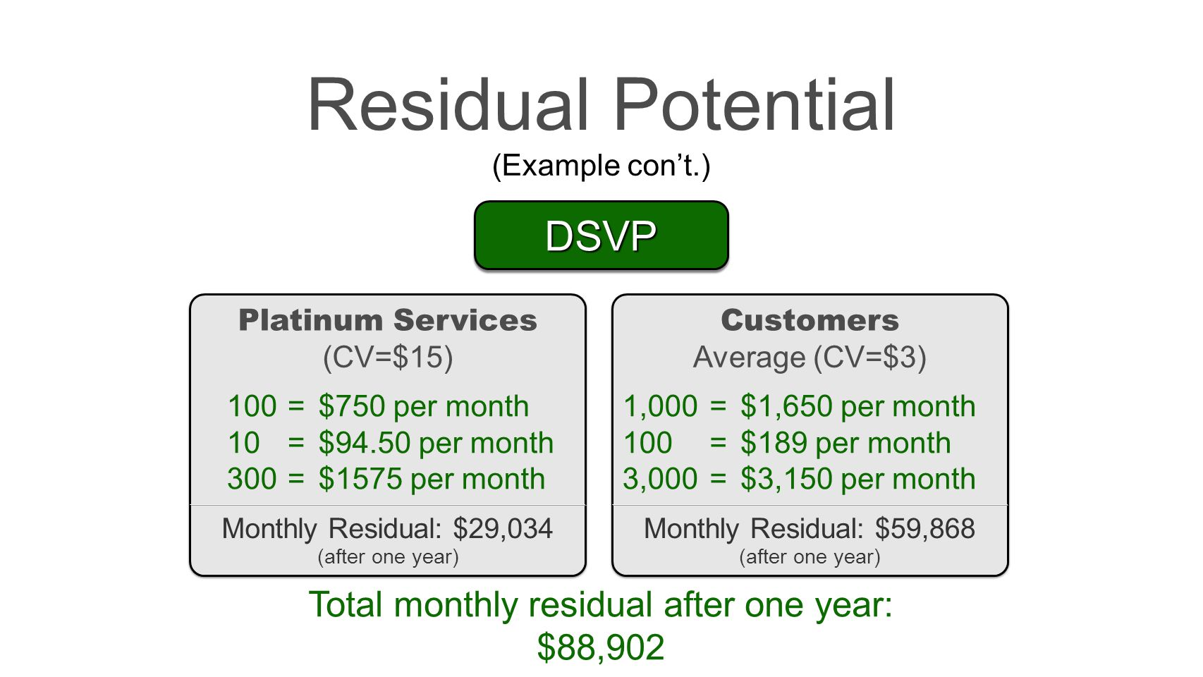 Total monthly residual after one year: $88,902