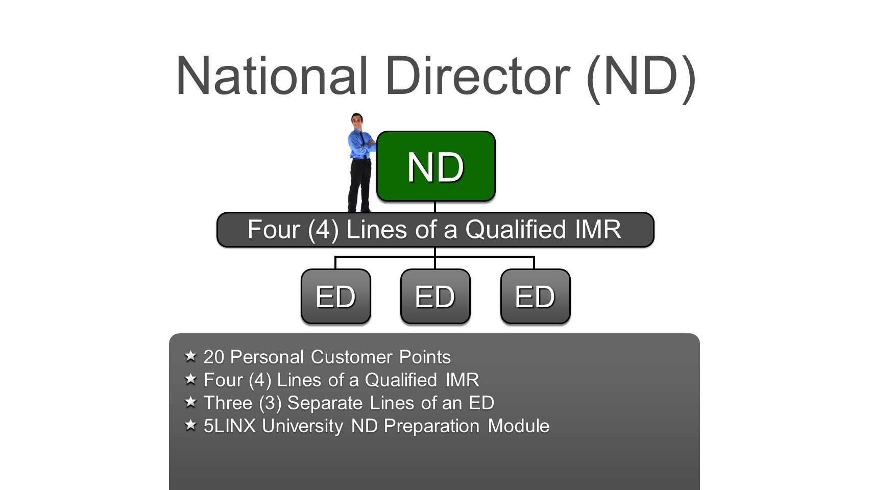 National Director (ND)