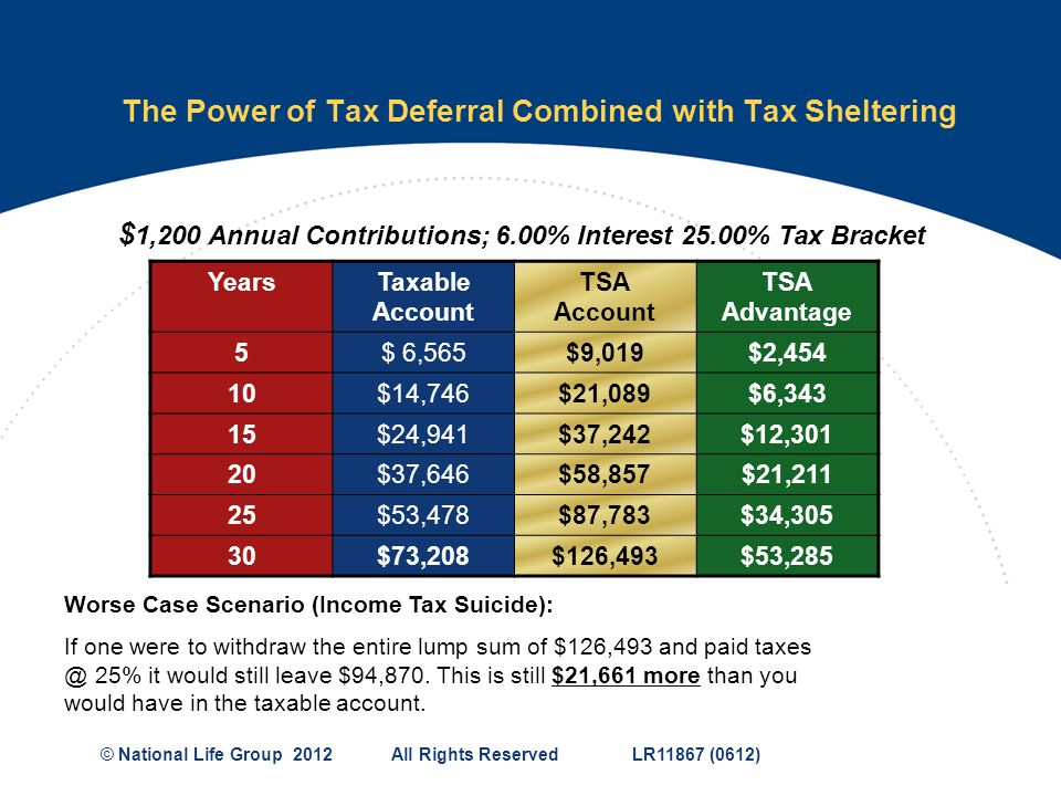 The Power of Tax Deferral Combined with Tax Sheltering